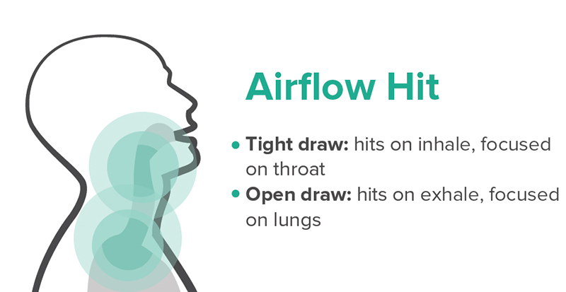 Infographic of a airflow throat hit