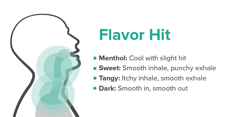 Infographic of a flavor throat hit