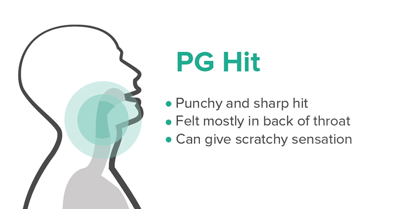 Infographic of a PG throat hit