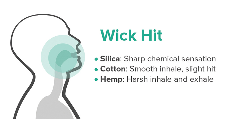 Infographic of a wick throat hit