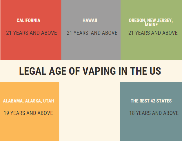 Legal age of vaping in Canada and United States - VapeLoft
