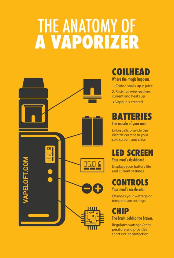Illustration of a vape kit