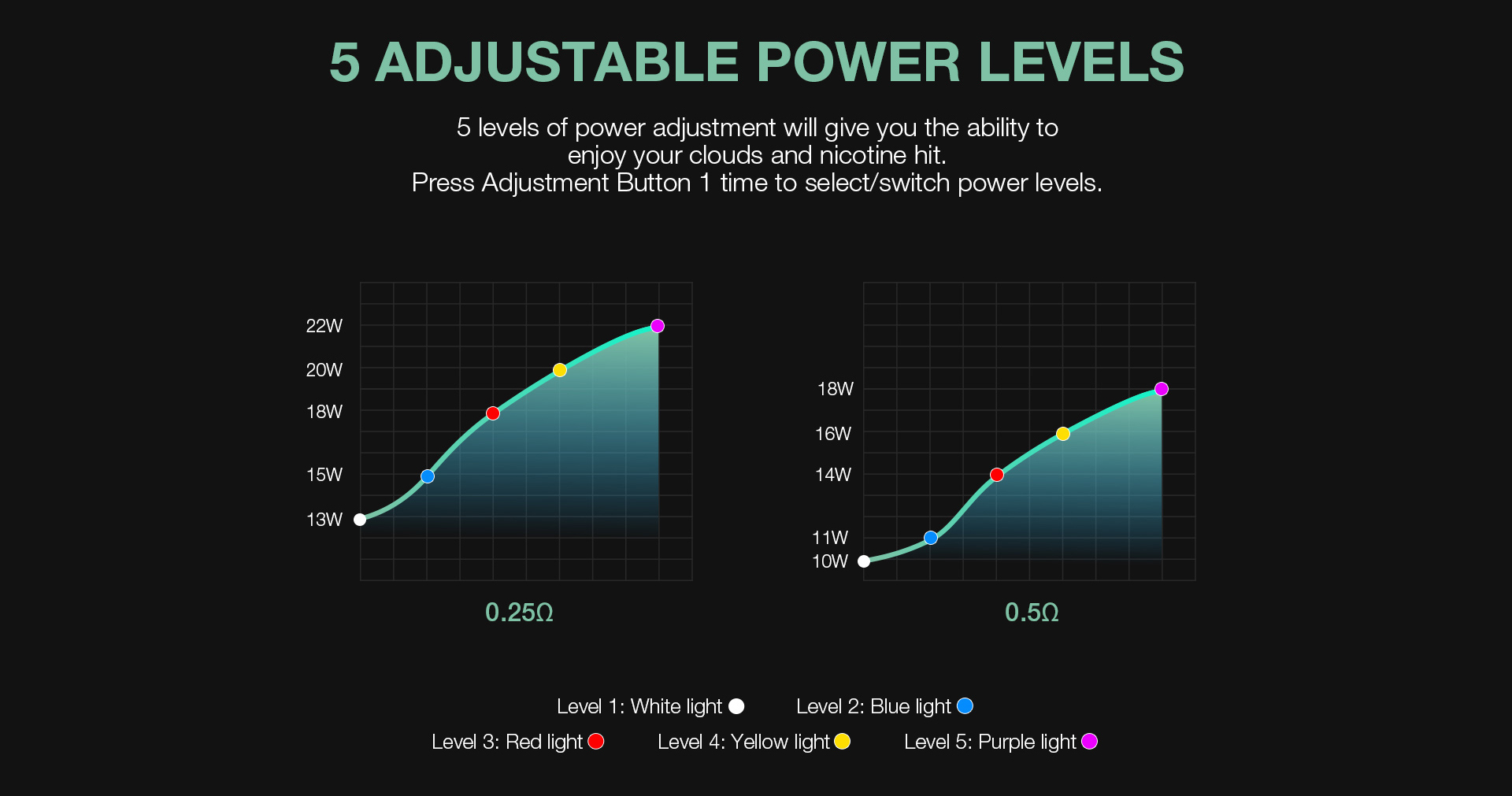 Orion DNA Plus Power Wattage Infographic